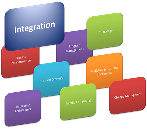 Services systems integration
